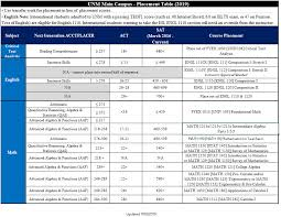 Math Accuplacer Score Chart Course Placement Office Of Advising Strategies The