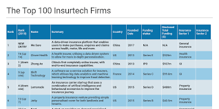 Pet Insurance Comparison Chart 2015 Post Insurtech 100 2019 By Infopro Digital Team Infogram
