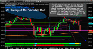 Dow Futures Daily Chart Dow Jones May Have Already Bottomed But Sp500 Nasdaq Have