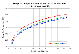 Humidity Temperature Relationship Chart