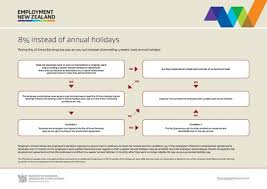 Annual Leave Process Flow Chart Pay As You Go For Fixed Term Or Changing Work Patterns
