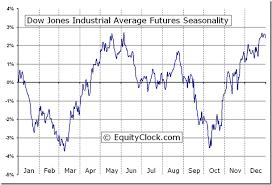 Dow Jones Industrial Average Futures Chart Dow Jones Industrial Average Futures Dj Seasonal Chart