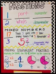 Fraction Anchor Chart 5th Grade Need This For My