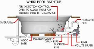 32 shower drain schematic diagram plumbing a shower bathtub home plumbing diagram bathtub plumbing diagram