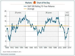10 Year Stock Charts S P 500 Rolling 10 Year Returns Business Insider