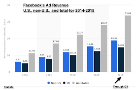 Facebook Business Model The Problem With Facebooks Ad Revenue Business Model