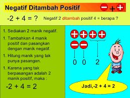 Hasil gambar untuk bilangan bulat negatif