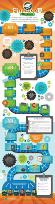 college grad budget financing a college education infographic e learning infographics