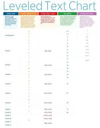 Guided Reading Correlation Chart Scholastic 41 True Guided Reading Chart Levels