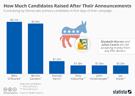 Chart Orourke Raised More Than Sanders In First 24 Hours