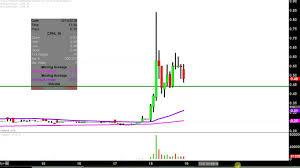 China Pharma Holdings Inc Cphi Stock Chart Technical Analysis For 10 18 18