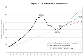 Zillow Chart Zillow March 2013 Home Price Expectations Survey Summary