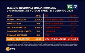 Sondaggio SWG 9 gennaio 2020: Emilia-Romagna 2020
