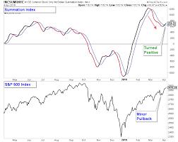 Stock Market Technicals Turn Short Term Positive Asset