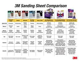 Paper Grade Comparison Chart 3m Classic Sanding Sheets 3m United States