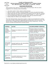 resume phrases resume format pdf resume phrases cover letter resume cover letter sign off resume phrases offsign off cover letter good