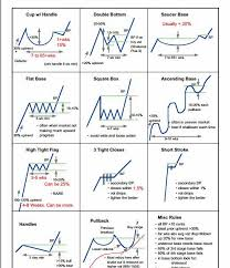 Chart Analysis Patterns Steve Burns On Stock Market Investing Forex Trading