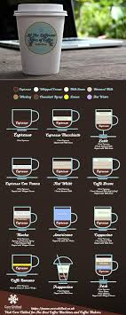 41 Systematic Starbucks Drink Chart