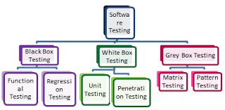 Types Of Software Testing What Is Software Testing Different Type Of Software Testing