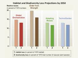 Habitat And Biodiversity Loss Projections By 2050 Simcenter