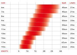 Snow Kite Wind Chart Ozone R1 V2 Performance Race Kite