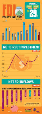 s new fdi reforms implications byjus fdi infog