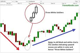 Three White Soldiers Pattern On A Forex Chart Economics