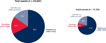 Va Compensation Rates 2014 Chart Research Veterans Who Apply For Social Security Disabled