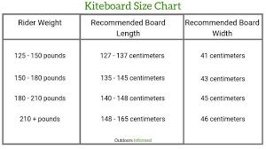 How To Start Kiteboarding Beginners Guide 2019