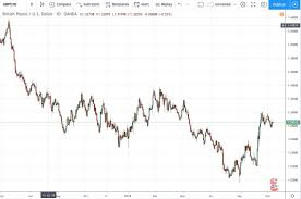 Gbp Live Chart Gbpusd Chart Live Euro To U S Dollar Chart Historical