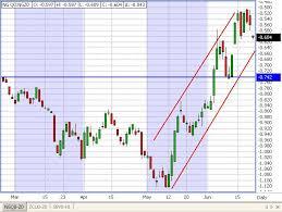 Corn Spread Charts The Wonderful World Of Futures Spread Trading Daniels Trading