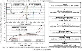 Heat Exchanger Flow Chart Figure 2 From Impacts On Plate Fin Multi Stream Heat