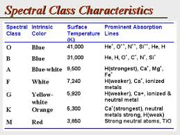 Spectral Analysis Of Star Composition Element Synthesis In