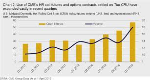 Steel Prices 2018 Chart Hr Coil Price Volatility Buckle Up With Leading Contract