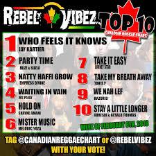 Reggae 2017 Charts