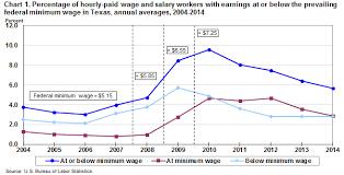 Arizona Minimum Wage Chart Minimum Wage Workers In Texas 2014 Southwest Information