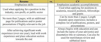 Differentiate Between Resume Cv Portfolio And Biodata Differences V ...