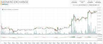Ltc Eur Chart Kraken Litecoin To Bitcoin Cryptocurrency Fund Index Chart