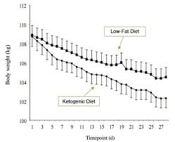 Keto Diet Percentage Chart 10 Graphs That Show The Power Of A Ketogenic Diet