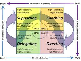 delegation using situational leadership mdmd situational leadership suggests as the implies that there is no one right way of leading and potentially delegating and that the right approach