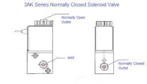 hydraulic solenoid valve wiring diagram katinabags com 5 2 way valve diagram pneumatic solenoid valve wiring