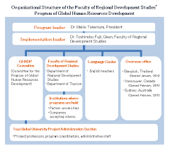 Human Resource Organizational Structure Chart
