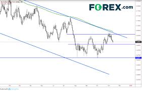 Australian Dollar In The Hot Seat Investing Com