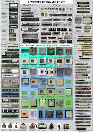 Info X Porn 0011 Computer Hardware Chart Cpu