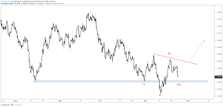 Eur Usd Weekly Technical Forecast Euros Trend Chart