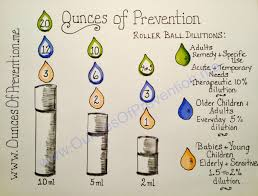 Rollerball Dilution Chart Roller Ball Bottles Essential Oils D I Y Ounces Of