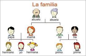 Family Chart In Spanish Family Tree Examples In Spanish Spanish Family Tree
