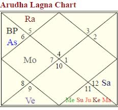 D10 Chart D 10 Chart And Arudha Lagna Fame Astrologers Community