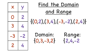 Range And Domain How Do You Find The Domain And Range Of A Relation Virtual Nerd