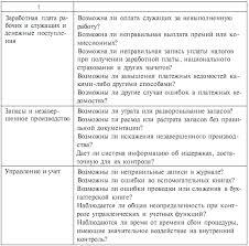 Изучение и оценка систем бухгалтерского учета и внутреннего  Окончание таблицы 6 3